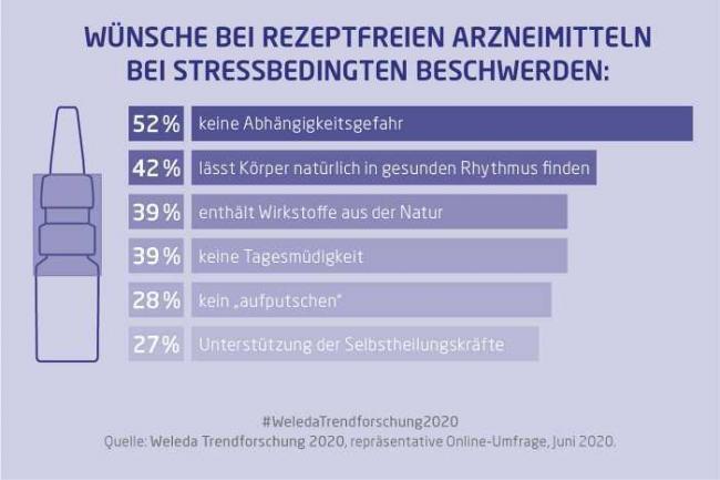 Weleda, Trendforschung 2020